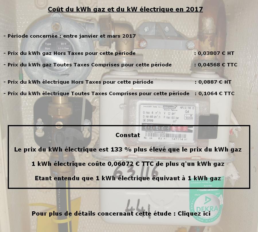 Coût du kWh gaz