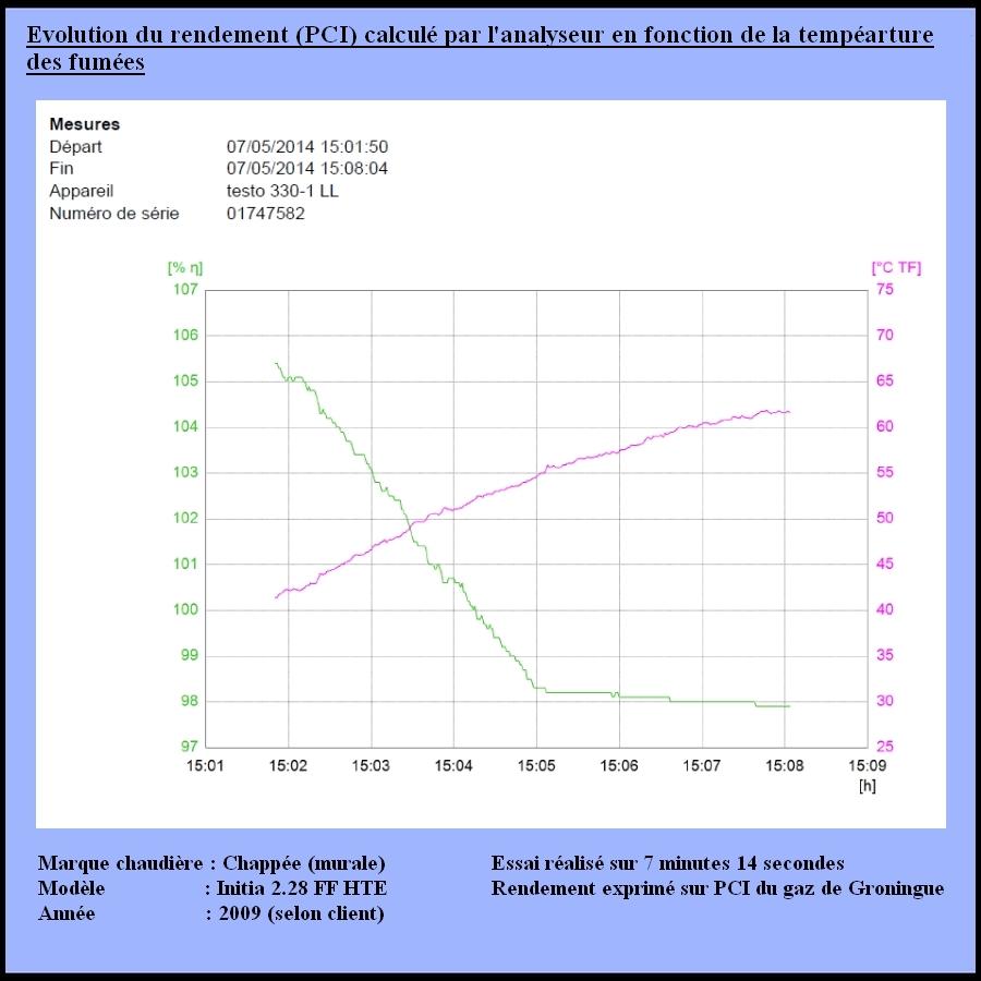 Rendement - T°C 1